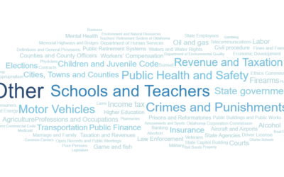 Word Cloud Highlights Number of Oklahoma Bills By Topic